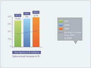 Grafik: Umsatzentwicklung