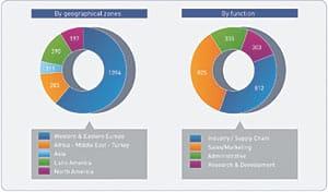 Grafik: Mitarbeiterentwicklung